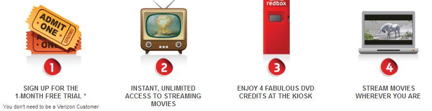 How Does Redbox Instant Work
